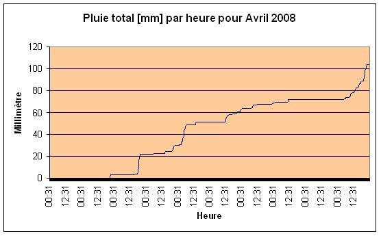 Pluie total Avril 2008