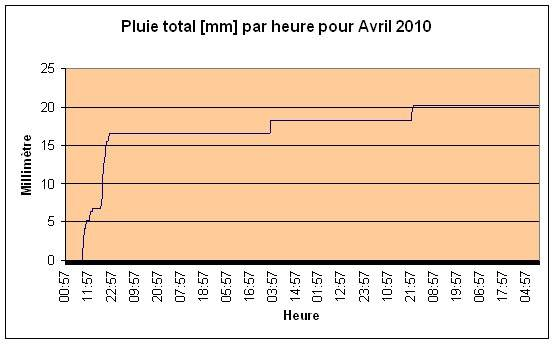 Pluie total Avril 2010
