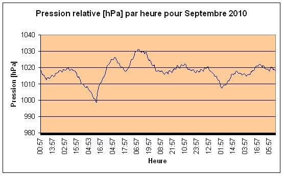 Pression relative Septembre 2010